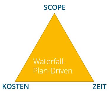 das magische Dreieck Projektmanagement