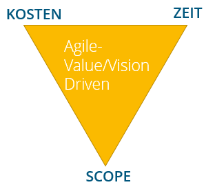 agile Projektmethode