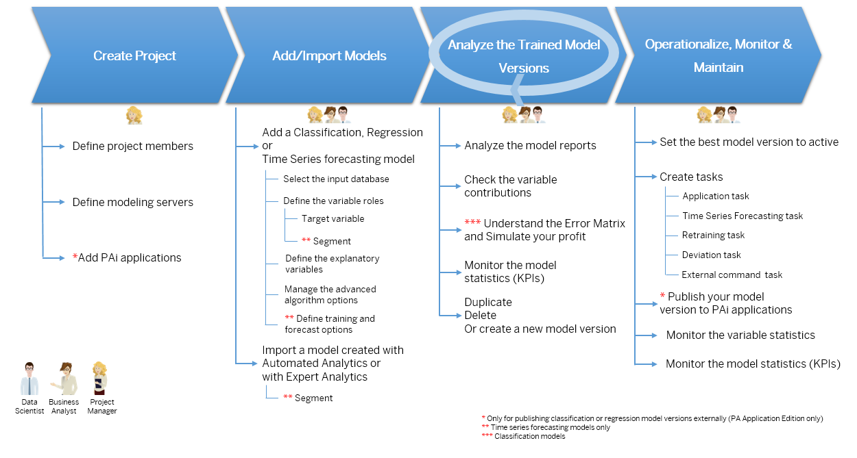 Manage forecast model lifecycle with Predictive Factory