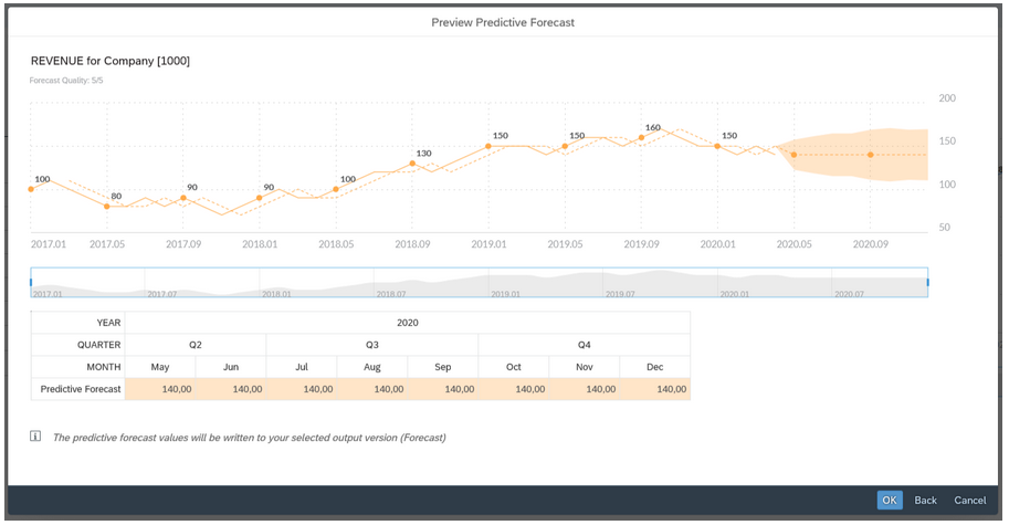 Preview predictive forecast
