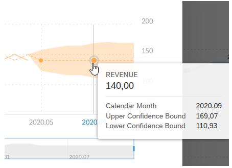 Confidence intervall