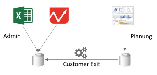 Customer Exit DataSlice