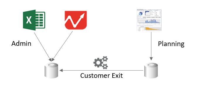 Custom Dataslice architecture