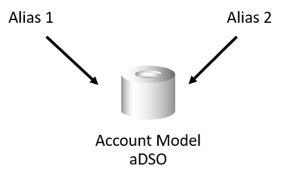 Two alias tables refer to the same DSO