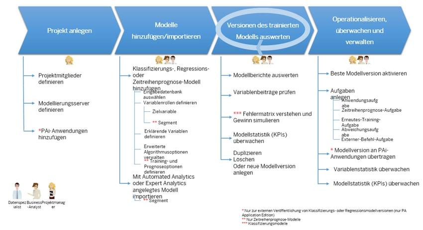 Lebenszyklus von Prognosemodellen mit Predictive Factory managen