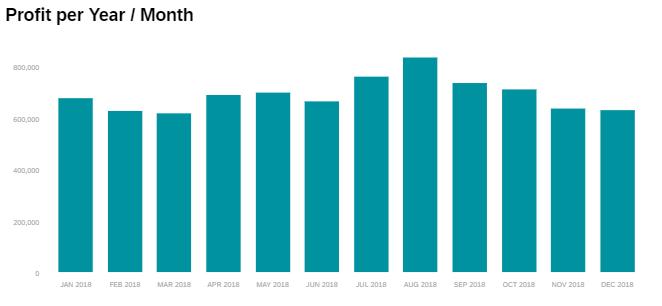 SAC Profit Chart