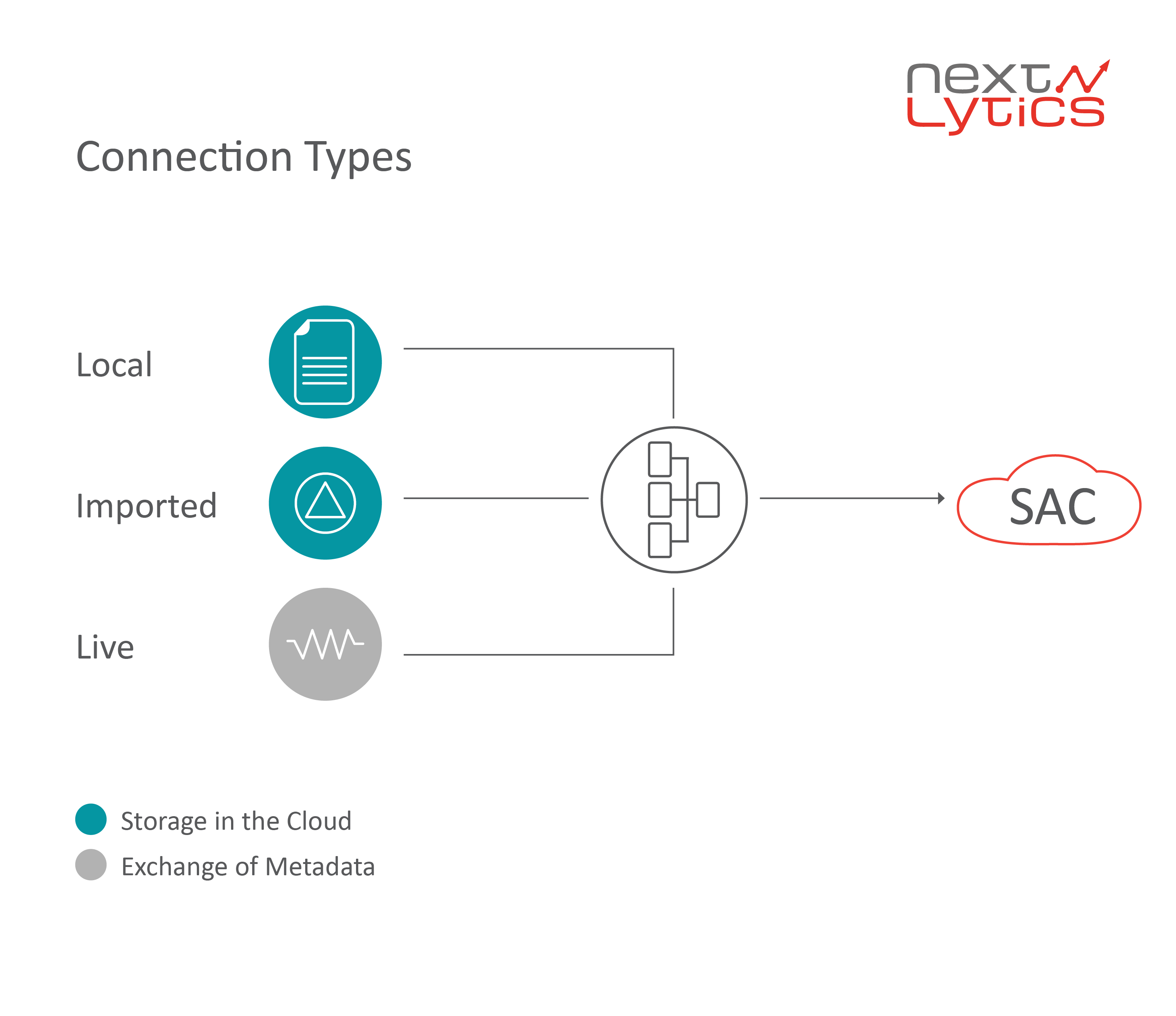 SAC Connection types
