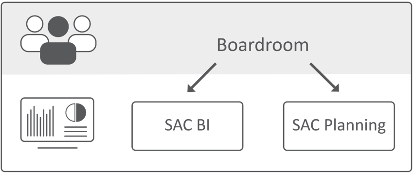 SAC Module