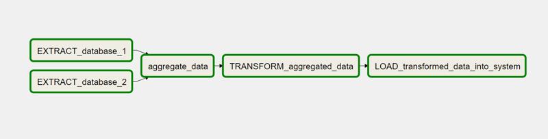 Apache Airflow ETL Workflow_DAG