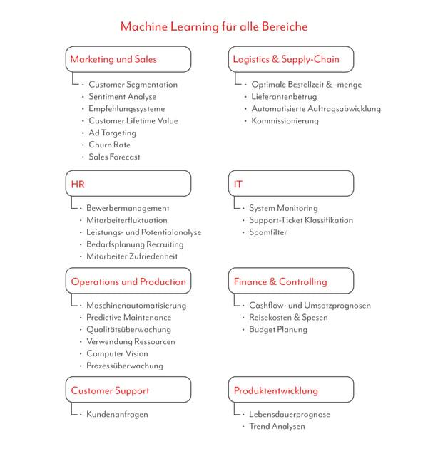 Bereiche für Machine Learning