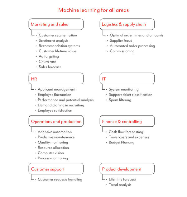 Areas for Machine Learning