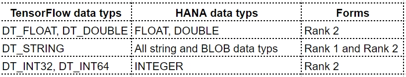 Table-TensorFlow-and-HANA-data-typs