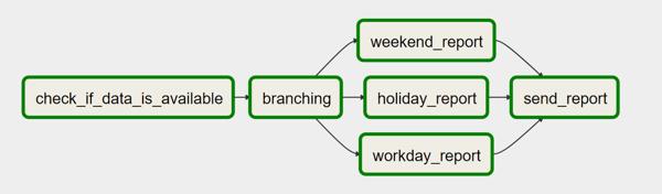 Use Case für Branching in Airflow
