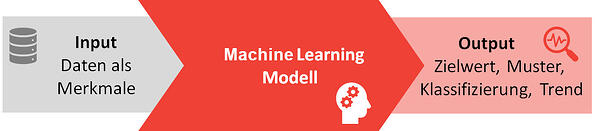 Machine Learning Modell