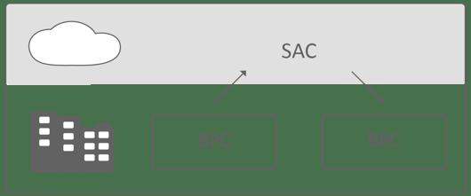 SAC-BPC