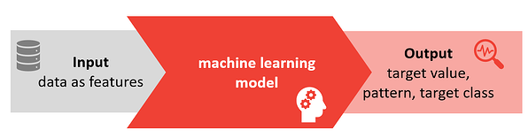 Possibilities of machine learning