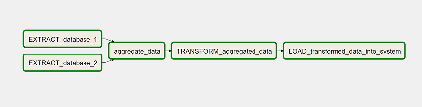 ETL Workflow