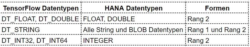 Tabelle-TensorFlow SAP-HANA-EML