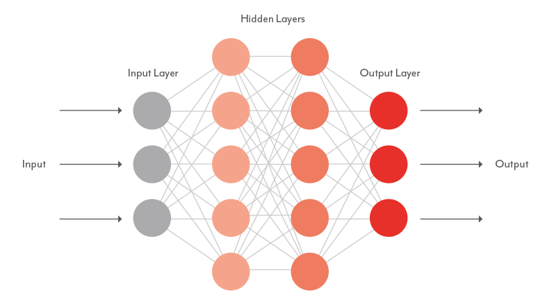 Deep Learning Layer Modell