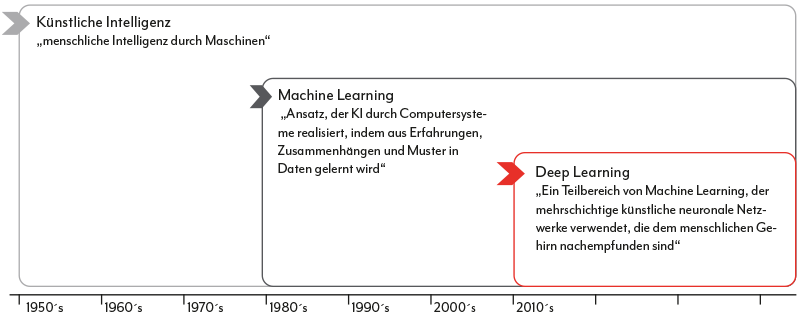 Zeitstrahl Machine Learning