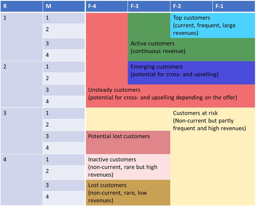 segmentation of the customer groups or scores.