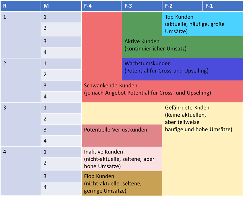 Segmentierung der Kundengruppen Scores