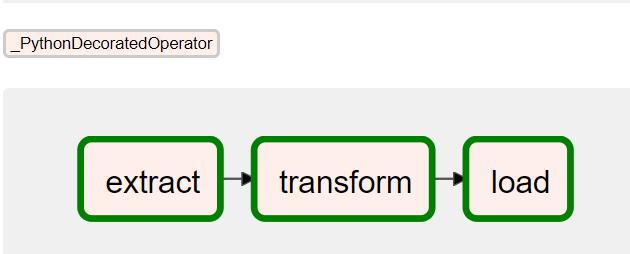 Beispielhafter Workflow mit drei Python Funktionen hintereinander