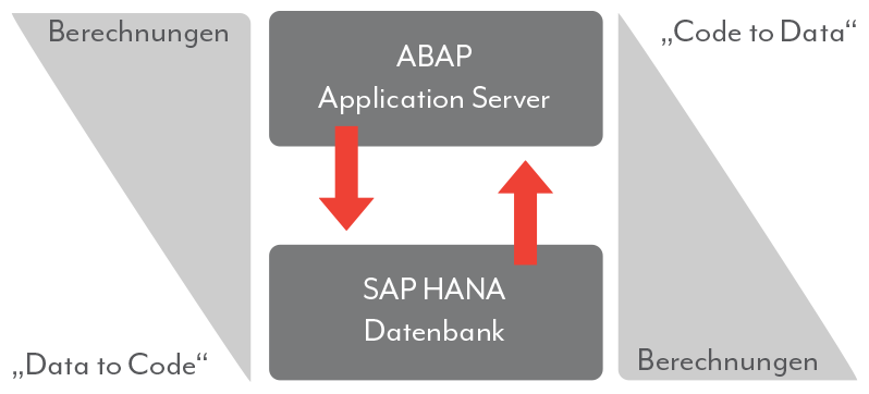 SAP HANA SQLScript Datenbank